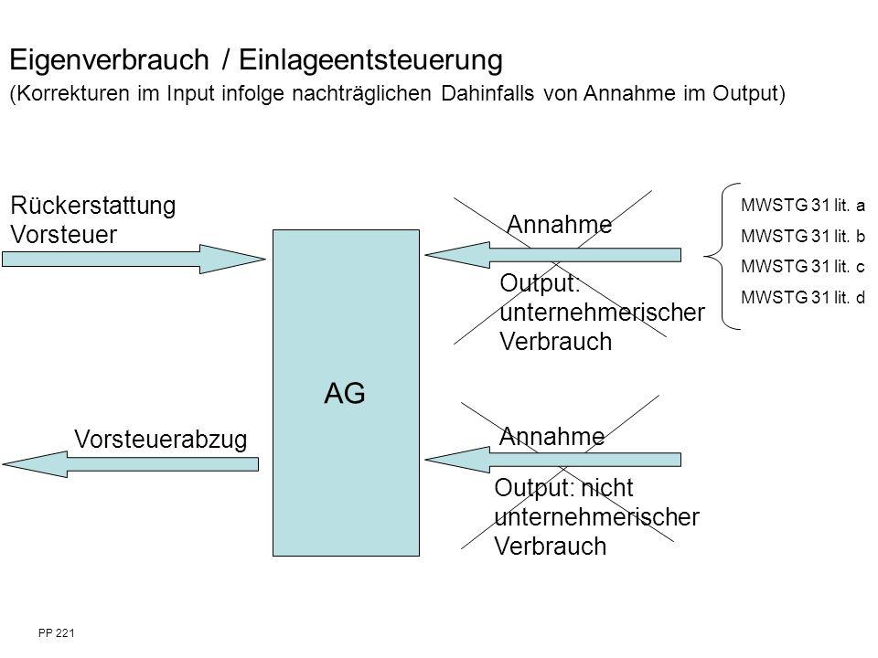 PP 221 Eigenverbrauch / Einlageentsteuerung (Korrekturen im Input infolge nachträglichen Dahinfalls von Annahme im Output) AG Rückerstattung Vorsteuer