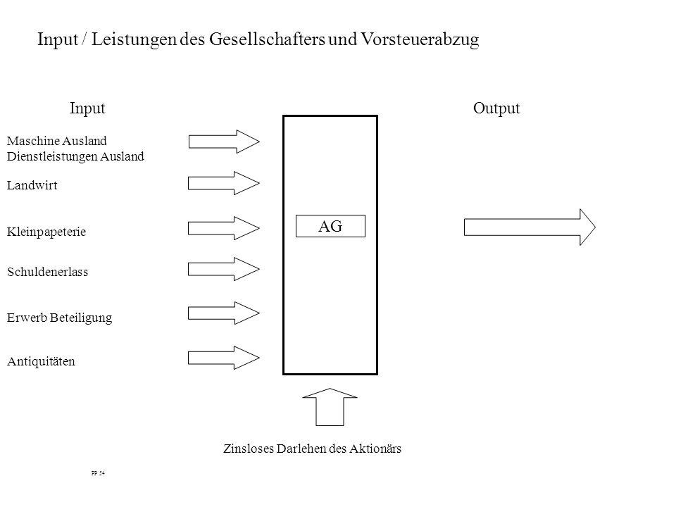 Input / Leistungen des Gesellschafters und Vorsteuerabzug InputOutput AG PP 54 Landwirt Maschine Ausland Dienstleistungen Ausland Schuldenerlass Zinsl