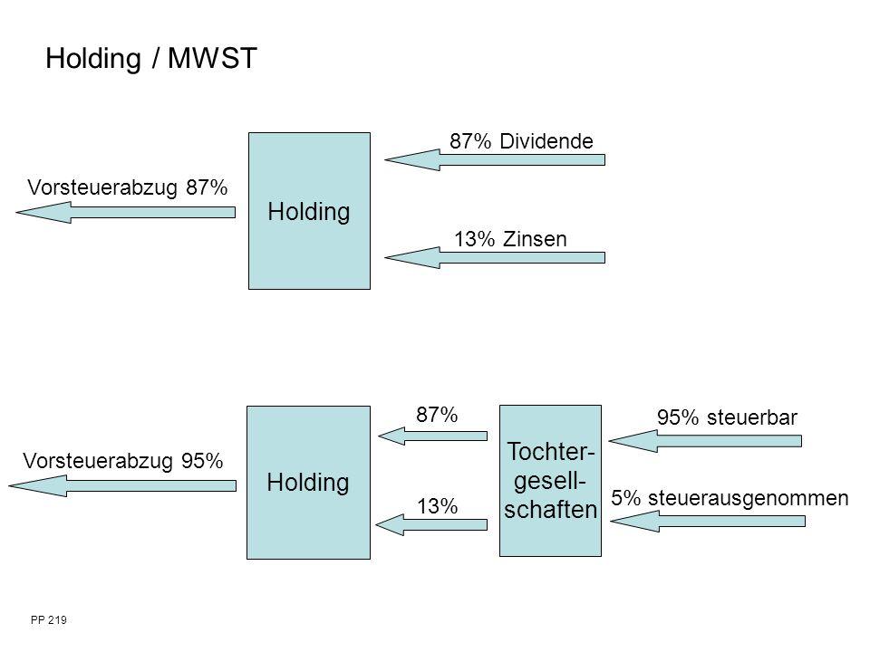PP 219 Holding Vorsteuerabzug 87% 87% Dividende 13% Zinsen Holding Vorsteuerabzug 95% 87% 13% Tochter- gesell- schaften 95% steuerbar 5% steuerausgeno