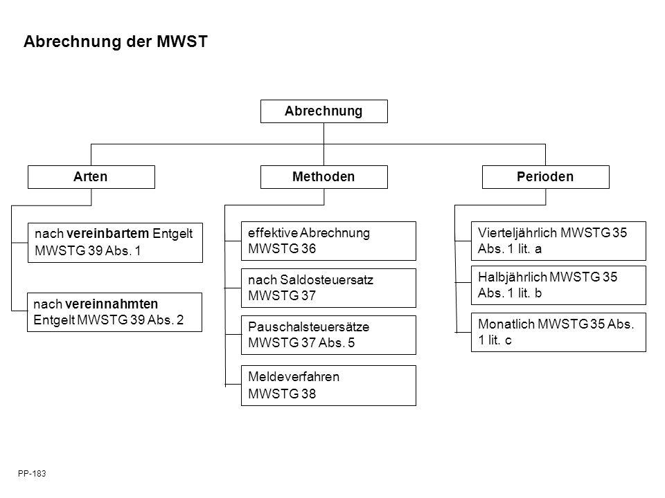 Abrechnung ArtenMethodenPerioden nach vereinbartem Entgelt MWSTG 39 Abs. 1 nach vereinnahmten Entgelt MWSTG 39 Abs. 2 effektive Abrechnung MWSTG 36 na