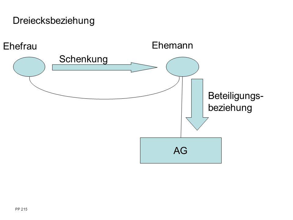 PP 215 Ehefrau Ehemann Schenkung AG Beteiligungs- beziehung Dreiecksbeziehung