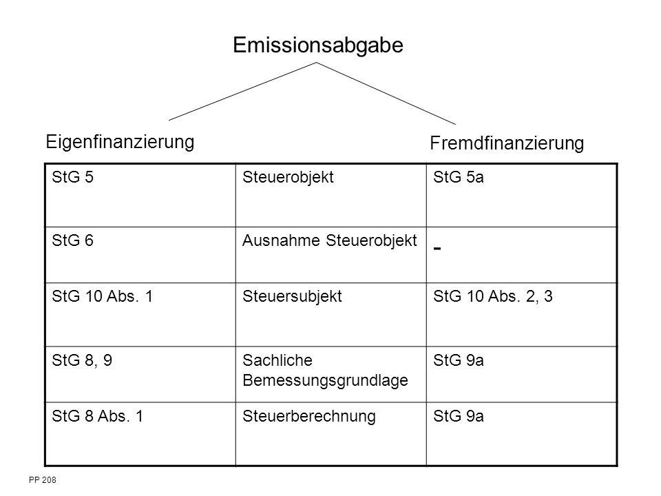 PP 208 Emissionsabgabe Eigenfinanzierung Fremdfinanzierung StG 5SteuerobjektStG 5a StG 6Ausnahme Steuerobjekt - StG 10 Abs. 1SteuersubjektStG 10 Abs.