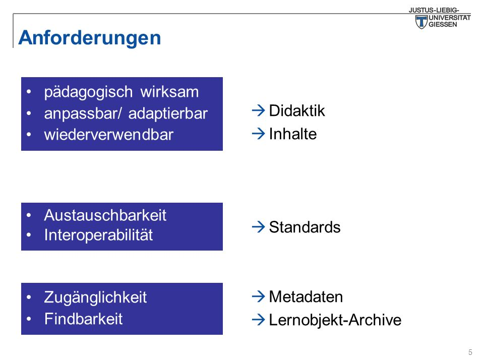 5 Anforderungen Austauschbarkeit Interoperabilität pädagogisch wirksam anpassbar/ adaptierbar wiederverwendbar Zugänglichkeit Findbarkeit  Didaktik  Inhalte  Standards  Metadaten  Lernobjekt-Archive