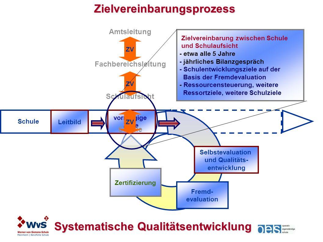 Selbstevaluation und Qualitäts- entwicklung Fremd- evaluation Leitbild Systematische Qualitätsentwicklung Zielvereinbarungsprozess Schule Zielvereinbarung zwischen Schule und Schulaufsicht - etwa alle 5 Jahre - jährliches Bilanzgespräch - Schulentwicklungsziele auf der Basis der Fremdevaluation - Ressourcensteuerung, weitere Ressortziele, weitere Schulziele Zertifizierung vorrangige Ziele Amtsleitung Fachbereichsleitung Schulaufsicht Schule ZV