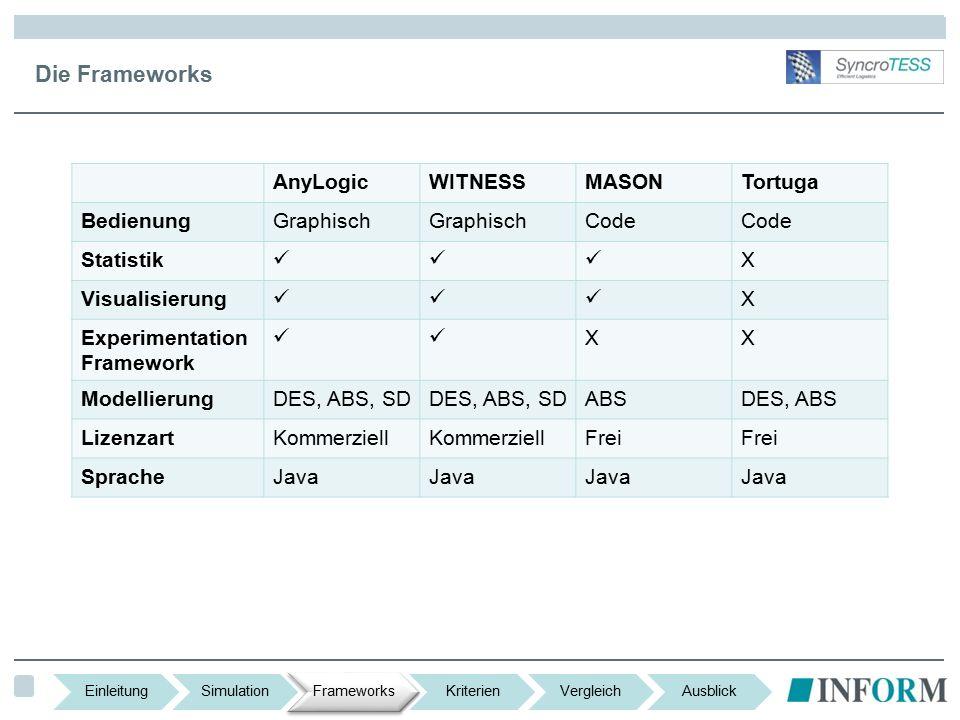 Die Frameworks AnyLogicWITNESSMASONTortuga BedienungGraphisch Code Statistik X Visualisierung X Experimentation Framework XX ModellierungDES, ABS, SD ABSDES, ABS LizenzartKommerziell Frei SpracheJava EinleitungSimulationFrameworksKriterienVergleichAusblick