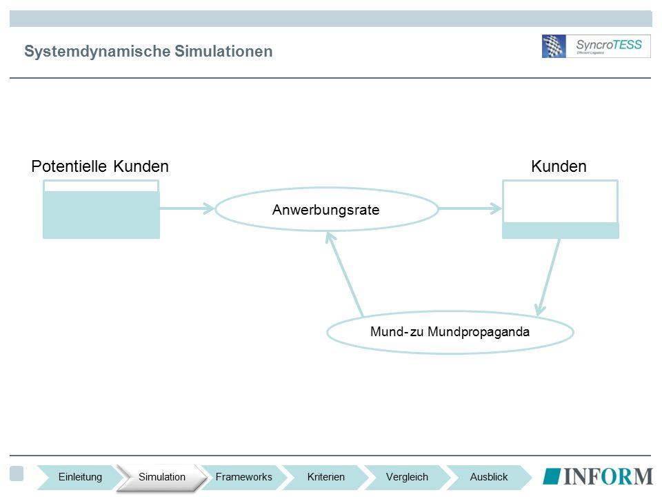 Systemdynamische Simulationen Anwerbungsrate Mund- zu Mundpropaganda Potentielle KundenKunden EinleitungSimulationFrameworksKriterienVergleichAusblick