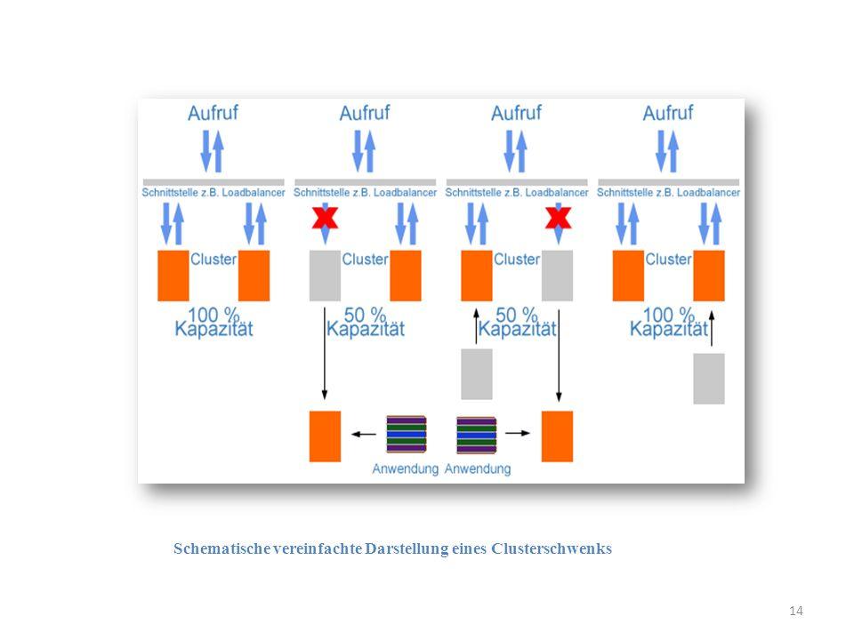 Schematische vereinfachte Darstellung eines Clusterschwenks 14