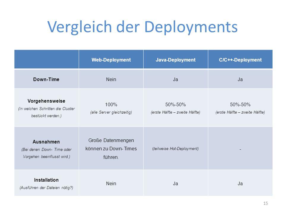 Vergleich der Deployments Web-DeploymentJava-DeploymentC/C++-Deployment Down-TimeNeinJa Vorgehensweise (In welchen Schritten die Cluster bestückt werden.) 100% (alle Server gleichzeitig) 50%-50% (erste Hälfte – zweite Hälfte) 50%-50% (erste Hälfte – zweite Hälfte) Ausnahmen (Bei denen Down- Time oder Vorgehen beeinflusst wird.) Große Datenmengen können zu Down- Times führen.