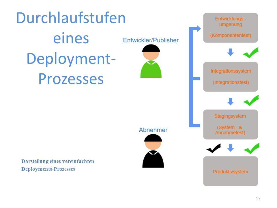 Darstellung eines vereinfachten Deployments-Prozesses 17 Durchlaufstufen eines Deployment- Prozesses