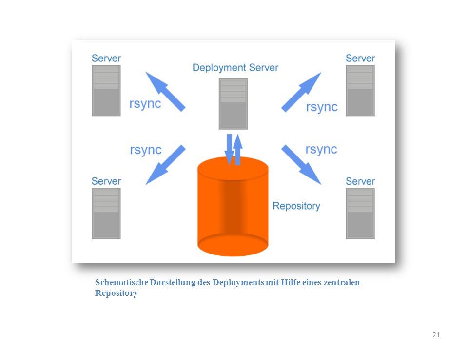 Schematische Darstellung des Deployments mit Hilfe eines zentralen Repository 21