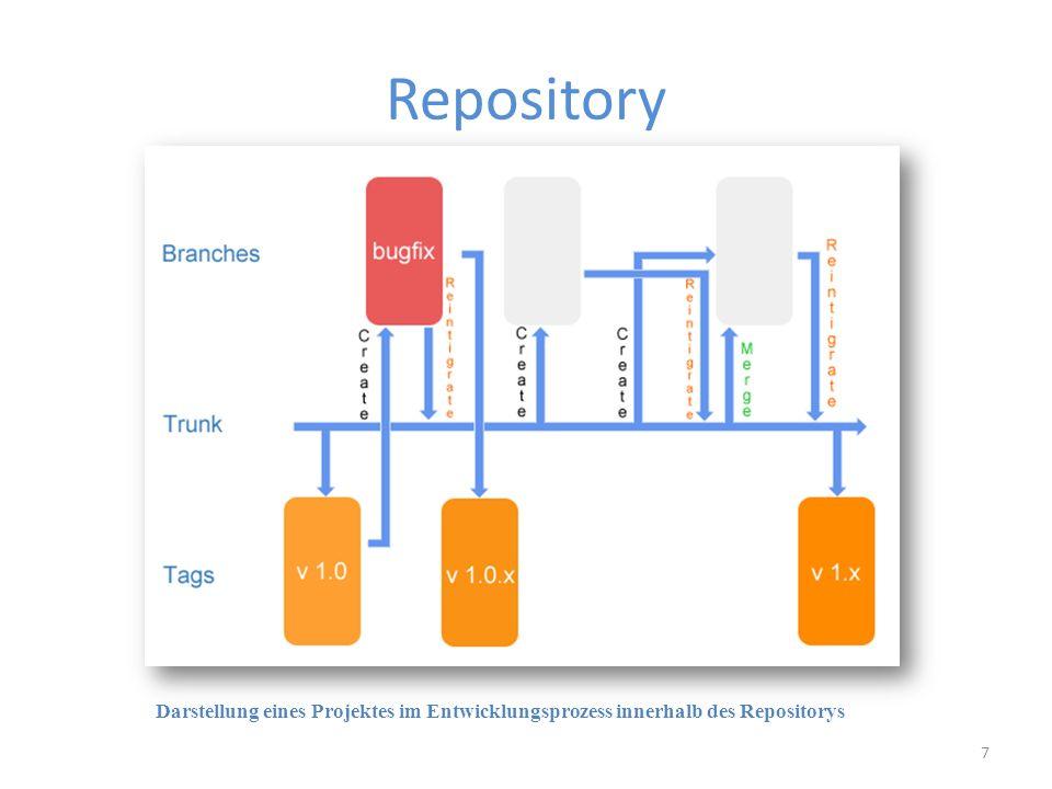 Repository 7 Darstellung eines Projektes im Entwicklungsprozess innerhalb des Repositorys