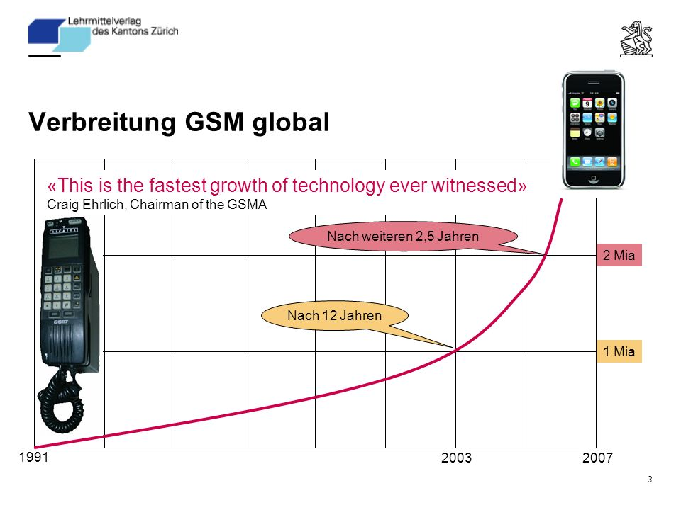 Mia 2 Mia Verbreitung GSM global «This is the fastest growth of technology ever witnessed» Craig Ehrlich, Chairman of the GSMA Nach 12 Jahren Nach weiteren 2,5 Jahren