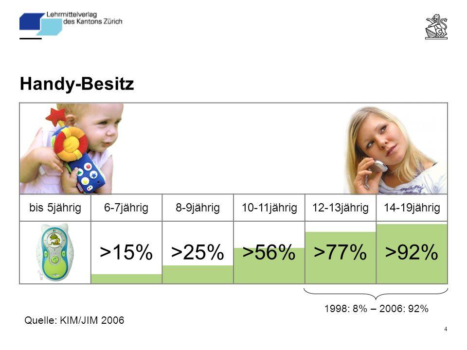 4 Handy-Besitz bis 5jährig6-7jährig8-9jährig10-11jährig12-13jährig14-19jährig >15%>25%>56%>77%>92% 1998: 8% – 2006: 92% Quelle: KIM/JIM 2006