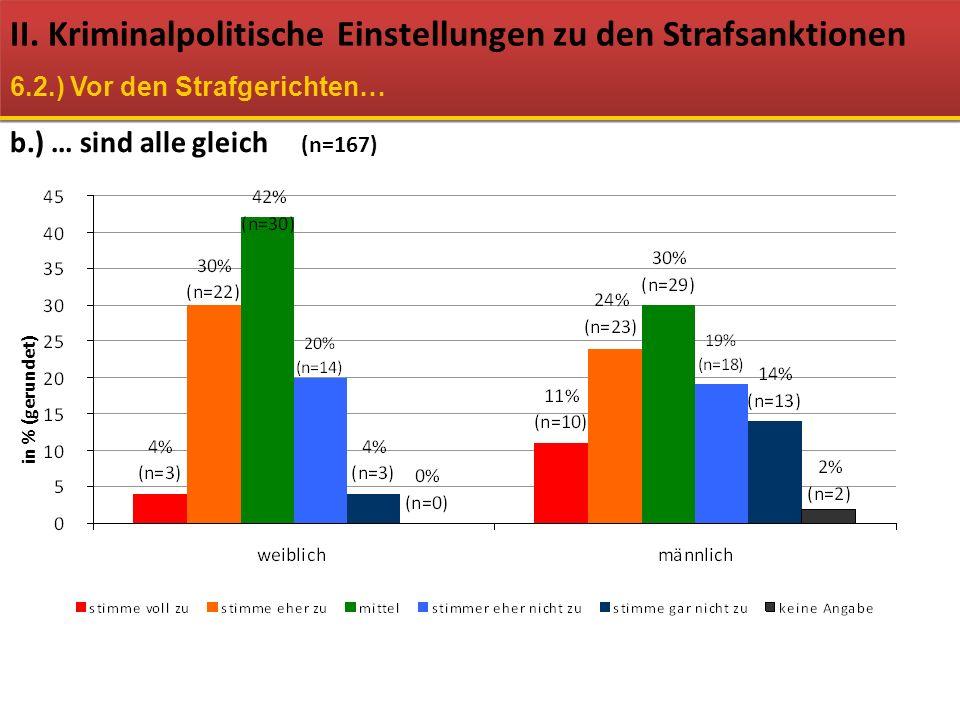 b.) … sind alle gleich II. Kriminalpolitische Einstellungen zu den Strafsanktionen 6.2.) Vor den Strafgerichten… (n=167) in % (gerundet)