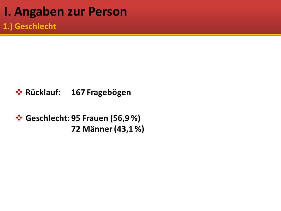  Rücklauf:167 Fragebögen  Geschlecht: 95 Frauen (56,9 %) 72 Männer (43,1 %) I. Angaben zur Person 1.) Geschlecht