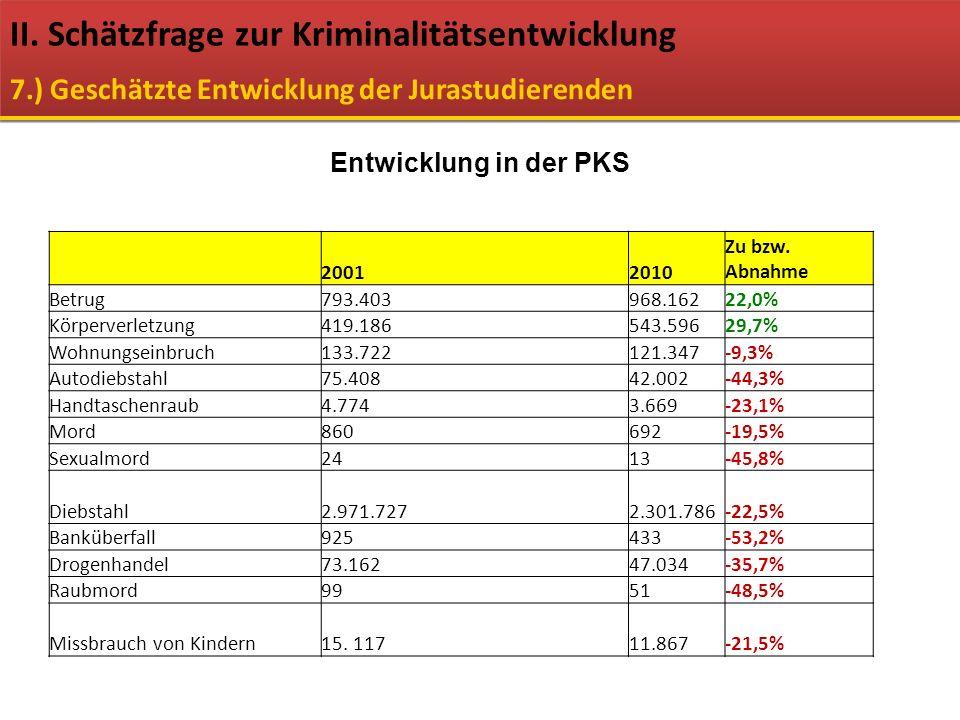 Entwicklung in der PKS 20012010 Zu bzw. Abnahme Betrug793.403968.16222,0% Körperverletzung419.186543.59629,7% Wohnungseinbruch133.722121.347-9,3% Auto