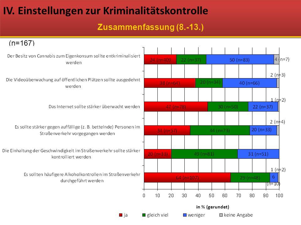 IV. Einstellungen zur Kriminalitätskontrolle Zusammenfassung (8.-13.) (n=167) in % (gerundet)
