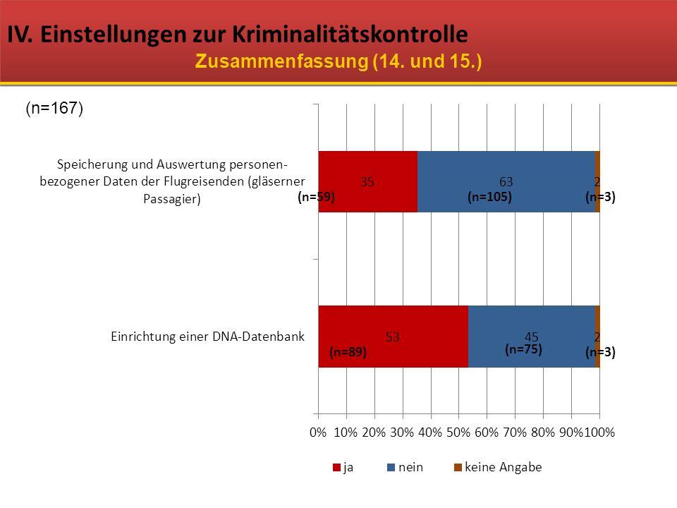 IV. Einstellungen zur Kriminalitätskontrolle Zusammenfassung (14. und 15.) (n=167) (n=59)(n=105)(n=3) (n=75) (n=89)(n=3)