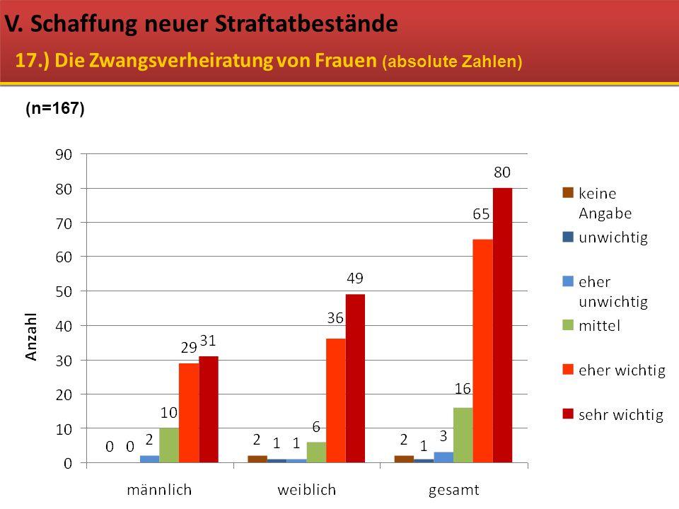 V. Schaffung neuer Straftatbestände 17.) Die Zwangsverheiratung von Frauen (absolute Zahlen) (n=167)