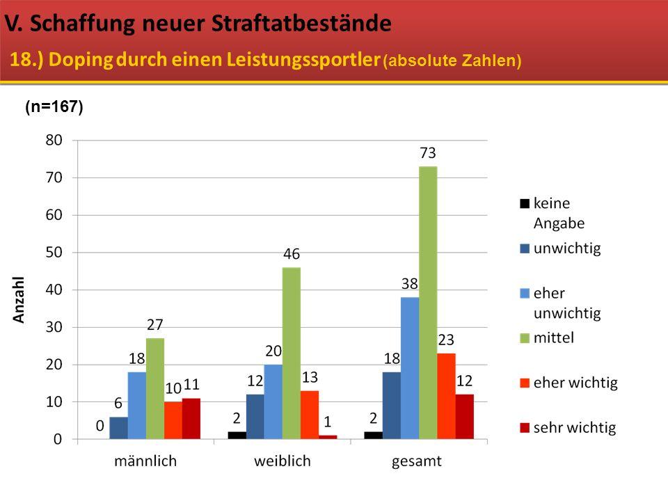 V. Schaffung neuer Straftatbestände 18.) Doping durch einen Leistungssportler (absolute Zahlen) (n=167)