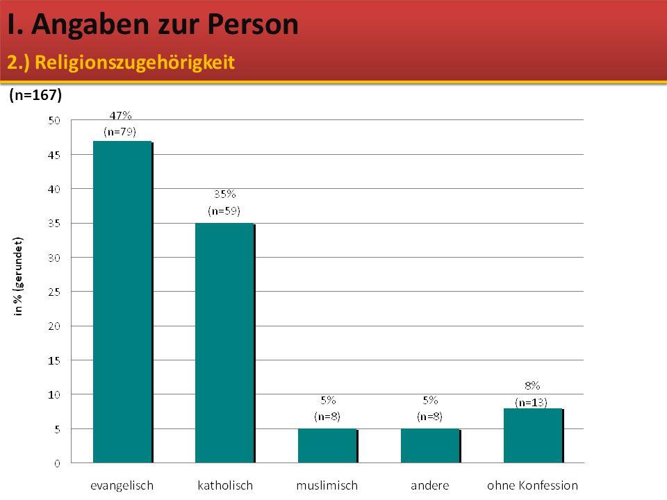 I. Angaben zur Person 2.) Religionszugehörigkeit (n=167)