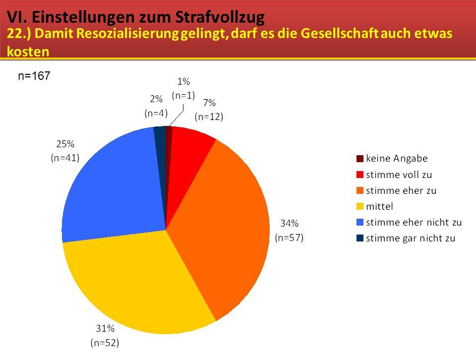 VI. Einstellungen zum Strafvollzug 22.) Damit Resozialisierung gelingt, darf es die Gesellschaft auch etwas kosten n=167