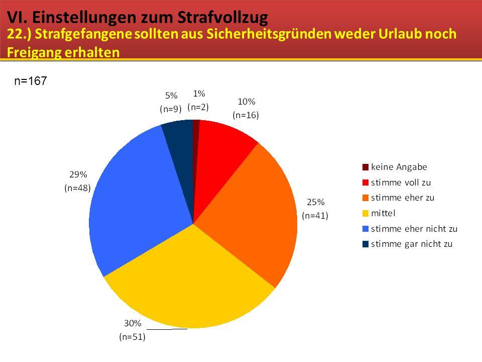 VI. Einstellungen zum Strafvollzug 22.) Strafgefangene sollten aus Sicherheitsgründen weder Urlaub noch Freigang erhalten n=167