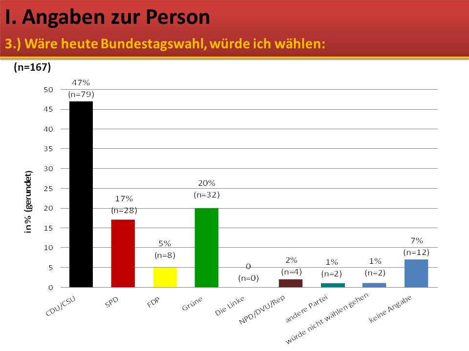 I. Angaben zur Person 3.) Wäre heute Bundestagswahl, würde ich wählen: (n=167)