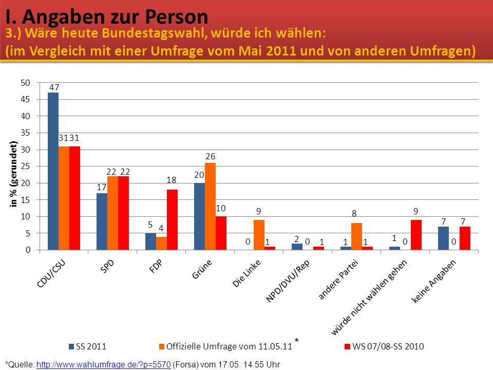 *Quelle: http://www.wahlumfrage.de/?p=5570 (Forsa) vom 17.05. 14.55 Uhrhttp://www.wahlumfrage.de/?p=5570 I. Angaben zur Person * in % (gerundet) 3.) W