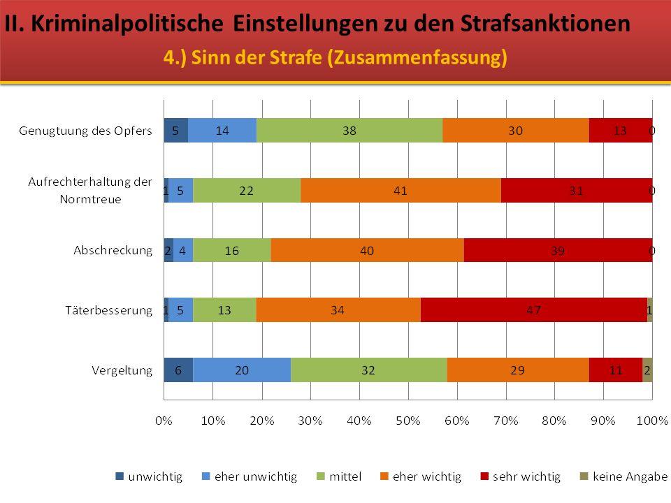 II. Kriminalpolitische Einstellungen zu den Strafsanktionen 4.) Sinn der Strafe (Zusammenfassung)