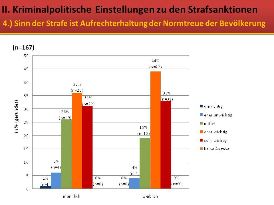 II. Kriminalpolitische Einstellungen zu den Strafsanktionen 4.) Sinn der Strafe ist Aufrechterhaltung der Normtreue der Bevölkerung (n=167)