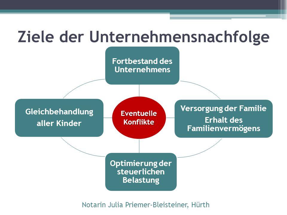 Klippen Gesellschafts- recht Steuern Pflichtteils- rechte Zugewinn- ausgleich Notarin Julia Priemer-Bleisteiner, Hürth