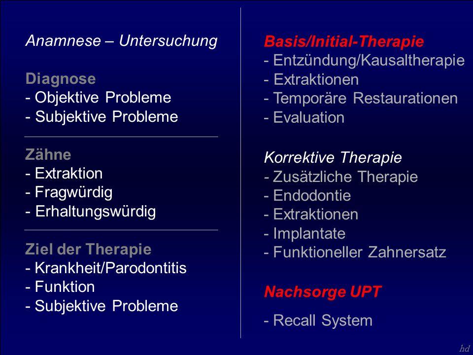 hd Korrektive Therapie - Zusätzliche Therapie - Endodontie - Extraktionen - Implantate - Funktioneller Zahnersatz Basis/Initial-Therapie - Entzündung/Kausaltherapie - Extraktionen - Temporäre Restaurationen - Evaluation Anamnese – Untersuchung Diagnose - Objektive Probleme - Subjektive Probleme Zähne - Extraktion - Fragwürdig - Erhaltungswürdig Ziel der Therapie - Krankheit/Parodontitis - Funktion - Subjektive Probleme Nachsorge UPT - Recall System