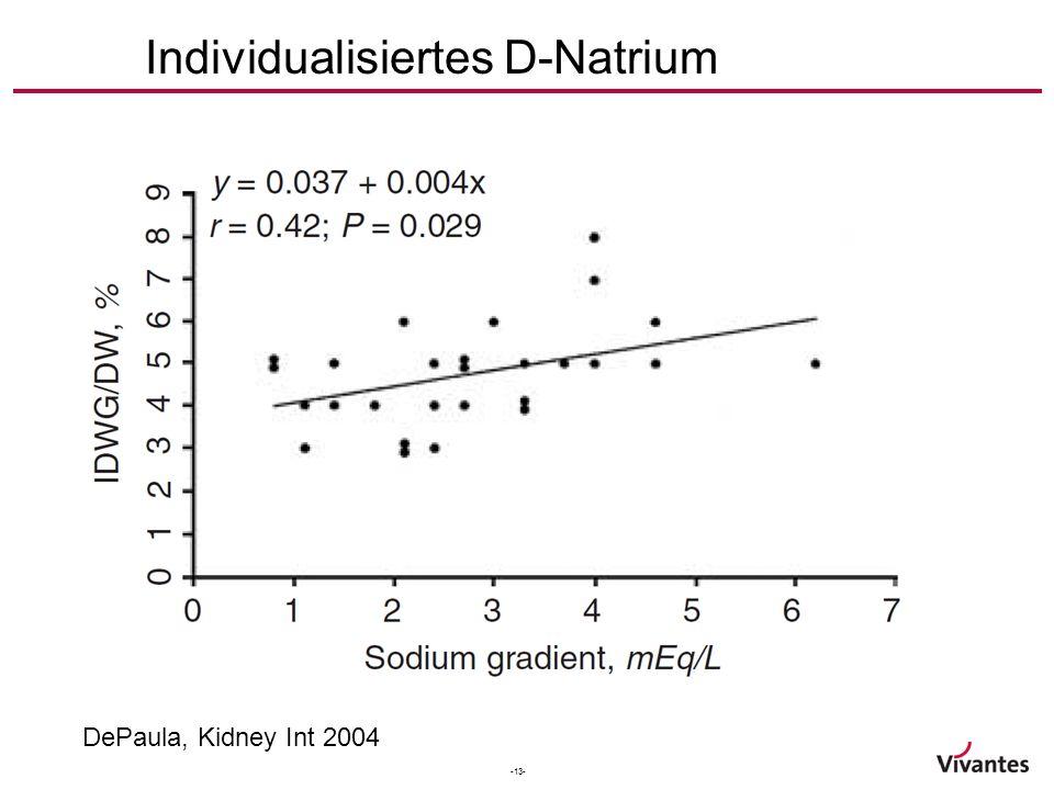 -13- Individualisiertes D-Natrium DePaula, Kidney Int 2004