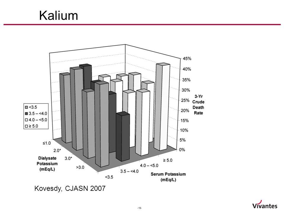 -18- Kalium Kovesdy, CJASN 2007