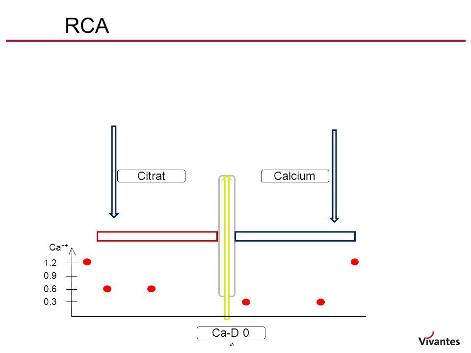 -49- RCA Ca-D 0 CitratCalcium Ca ++ 1.2 0.9 0.6 0.3