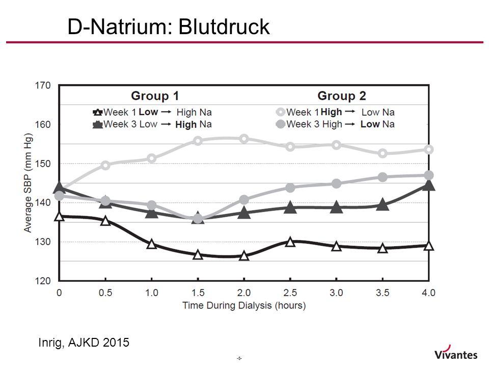 -6- D-Natrium: Blutdruck Inrig, AJKD 2015