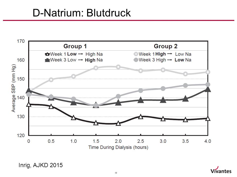 -7- D-Natrium hämodyn. Stabilität Dheenan, Kidney Int 2001