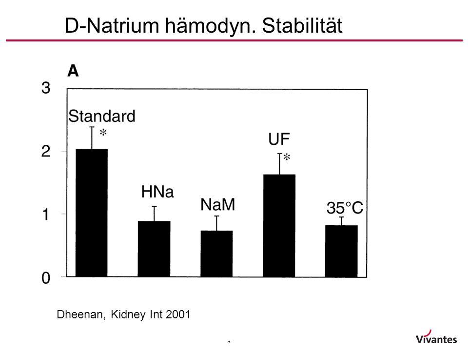 -8- D-Natrium Interdialytische Gewichszunahme Hecking, Clin. JASN 2012