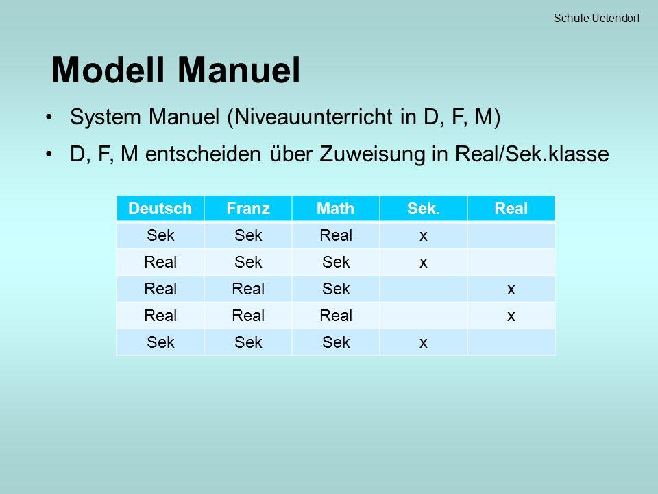 Schule Uetendorf Modell Manuel System Manuel (Niveauunterricht in D, F, M) D, F, M entscheiden über Zuweisung in Real/Sek.klasse DeutschFranzMathSek.Real Sek Realx Sek x Real Sekx Real x Sek x