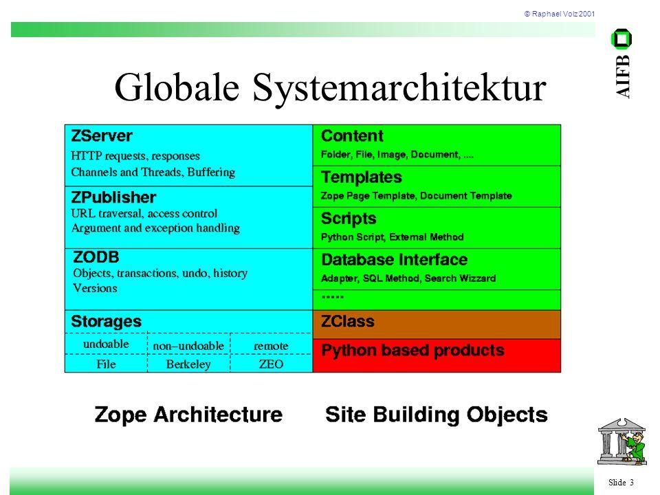 © Raphael Volz 2001 Slide 3 Globale Systemarchitektur