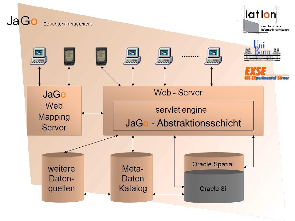 JaGo - Abstraktionsschicht Web - Server servlet engine Oracle 8i Oracle Spatial Meta- Daten Katalog weitere Daten- quellen JaGo Web Mapping Server
