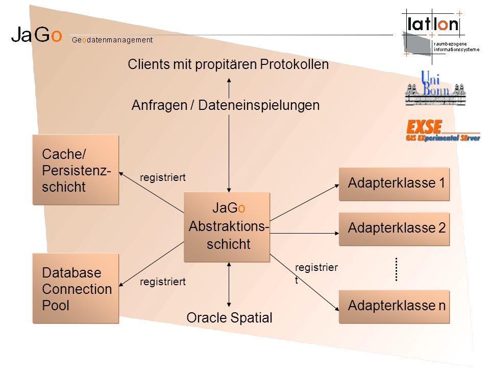 Cache/ Persistenz- schicht Anfragen / Dateneinspielungen Database Connection Pool Adapterklasse 1 Adapterklasse 2 Adapterklasse n registriert JaGo Abs