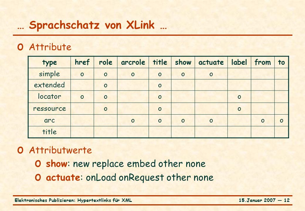 15.Januar 2007 — 12Elektronisches Publizieren: Hypertextlinks für XML … Sprachschatz von XLink … o Attribute typehrefrolearcroletitleshowactuatelabelfromto simpleoooooo extendedoo locatoroooo ressourceooo arcoooooo title o Attributwerte o show: new replace embed other none o actuate: onLoad onRequest other none