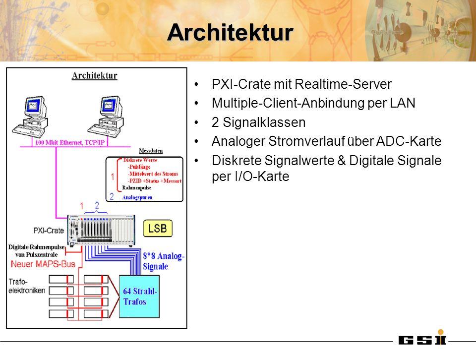 Ziele einer MAPS-Revision Realtime-Server –Pulsfrequenz: 50 Hz –Betriebsbeschleuniger: Quelle-Ziel (Pulse ID) –Anzahl der Signale: 64 (  128) –Abtastrate der Analogsignale: 2 MHz, Signallänge: 10µS  8mS –Rahmenpulse: digitale Signale –Simultane Datenerfassung, Gemeinsamer externer Trigger –Seltene Pulse IDs dürfen nicht verloren gehen.