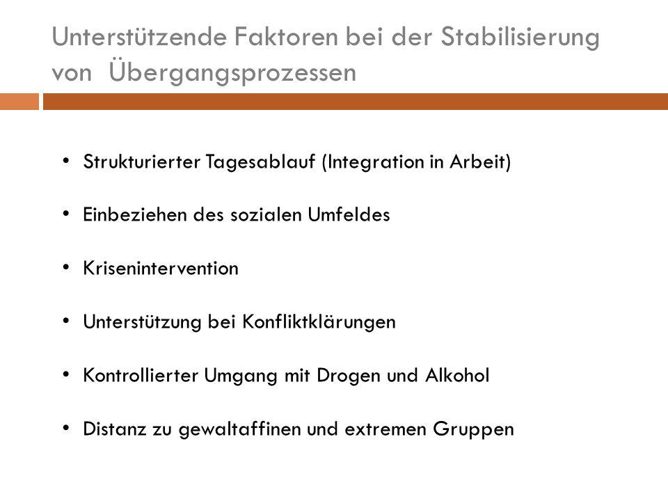 Unterstützende Faktoren bei der Stabilisierung von Übergangsprozessen Strukturierter Tagesablauf (Integration in Arbeit) Einbeziehen des sozialen Umfeldes Krisenintervention Unterstützung bei Konfliktklärungen Kontrollierter Umgang mit Drogen und Alkohol Distanz zu gewaltaffinen und extremen Gruppen