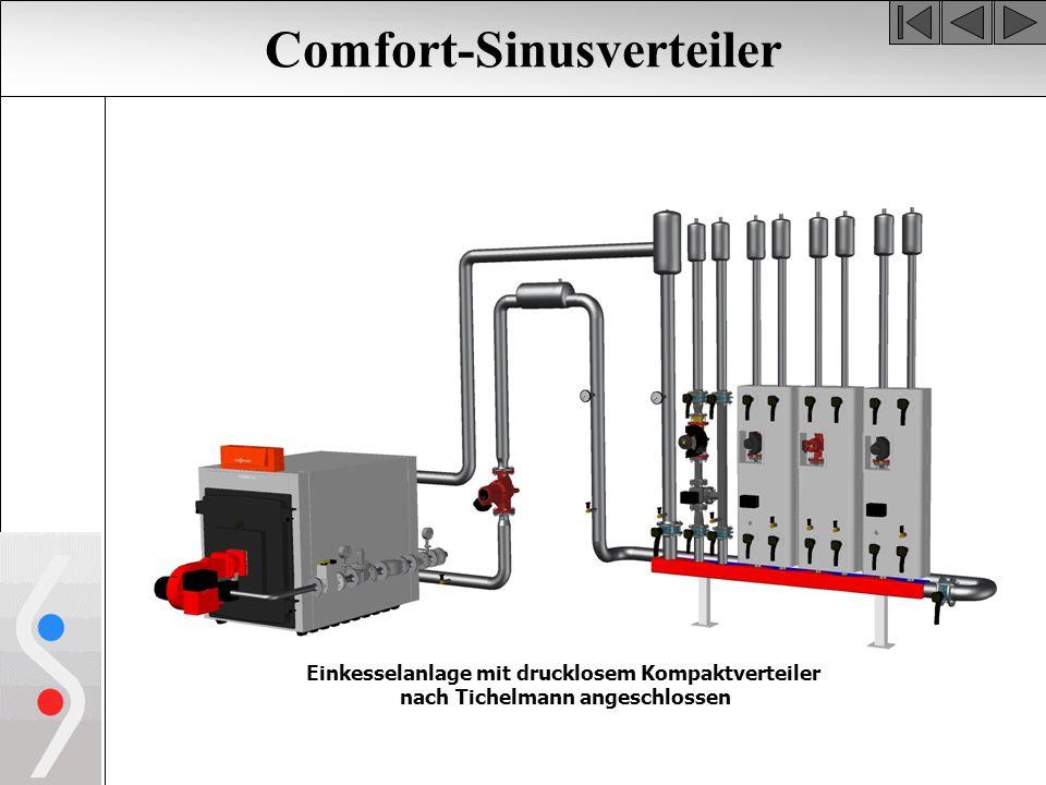Comfort-Sinusverteiler Einkesselanlage mit drucklosem Kompaktverteiler nach Tichelmann angeschlossen