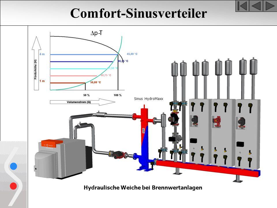 Comfort-Sinusverteiler Hydraulische Weiche bei Brennwertanlagen Sinus HydroMaxx