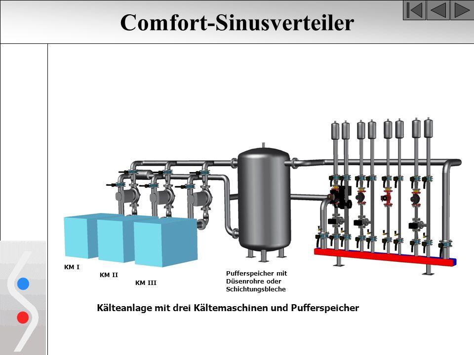 Comfort-Sinusverteiler Kälteanlage mit drei Kältemaschinen und Pufferspeicher KM II KM I KM III Pufferspeicher mit Düsenrohre oder Schichtungsbleche