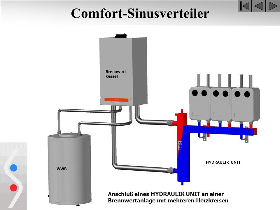 Comfort-Sinusverteiler WWB HYDRAULIK UNIT Anschluß eines HYDRAULIK UNIT an einer Brennwertanlage mit mehreren Heizkreisen Brennwert kessel
